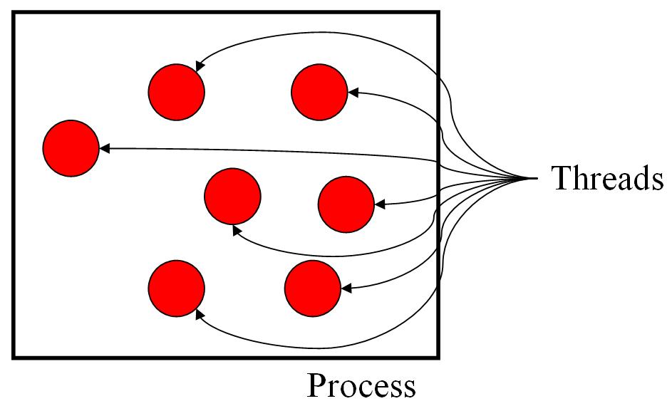 Process_threads